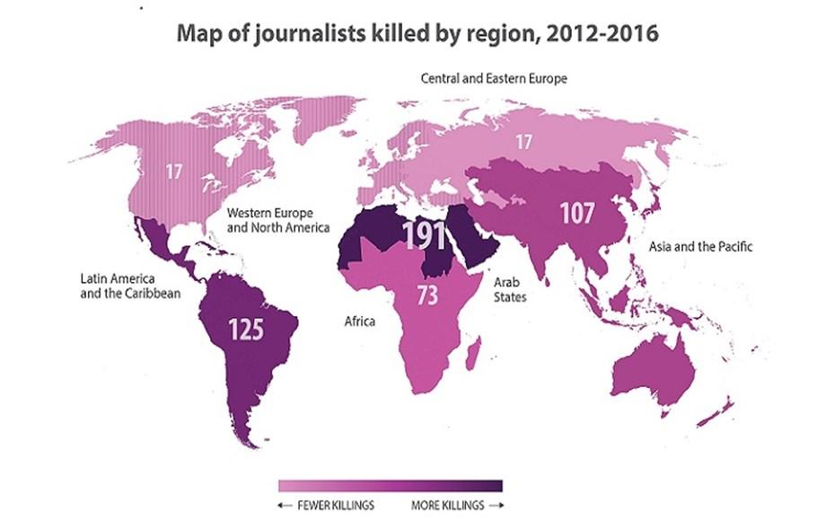 Over 900 journalists killed between 2006 & 2016, says UNESCO