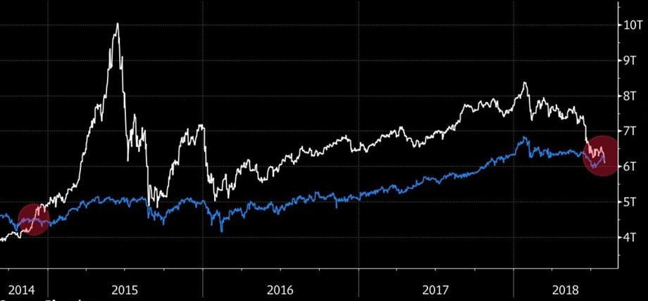 Shanghai Composite index and blue-chip CSI300 index gains 0.2 pct