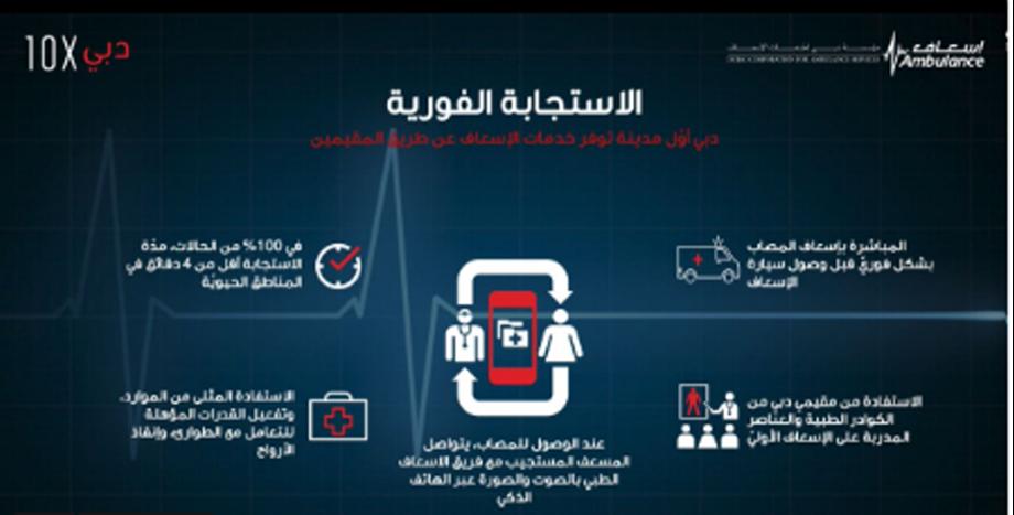 DCAS developed AI based Immediate Response project, enhances ambulance services