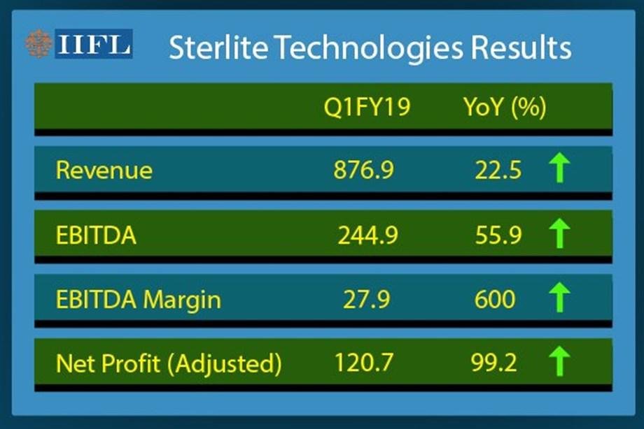 Sterlite Tech stocks soar over 10 pct as Q1 net doubles