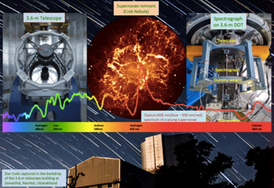 Scientists develop spectrograph to locate faint light from distant quasars - Devdiscourse