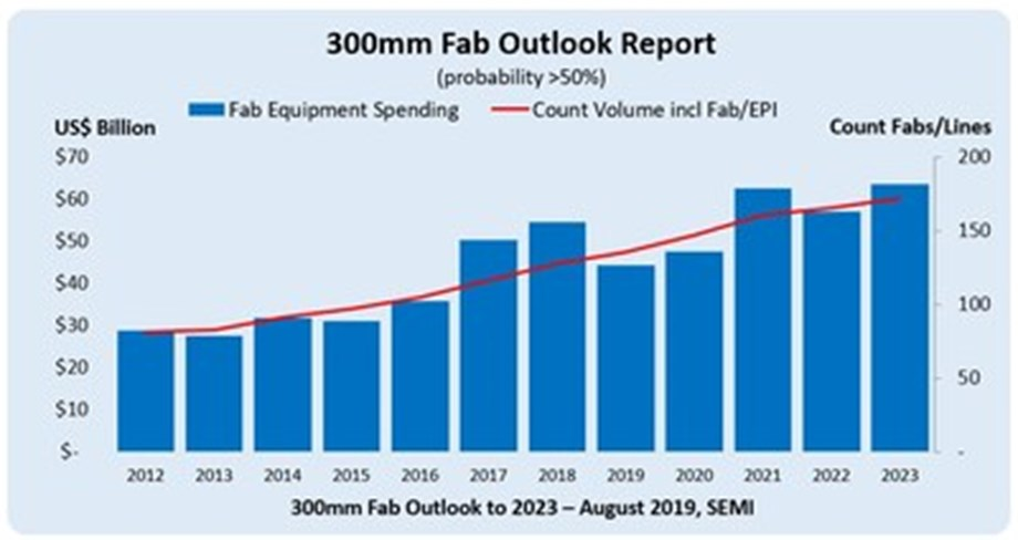 300mm Fab Equipment Spending to Seesaw, Reach New Highs in 2021 and 2023, SEMI Reports