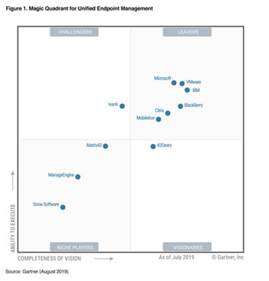 42Gears Named as a Visionary in Gartner's Magic Quadrant for Unified Endpoint Management Tools 2019