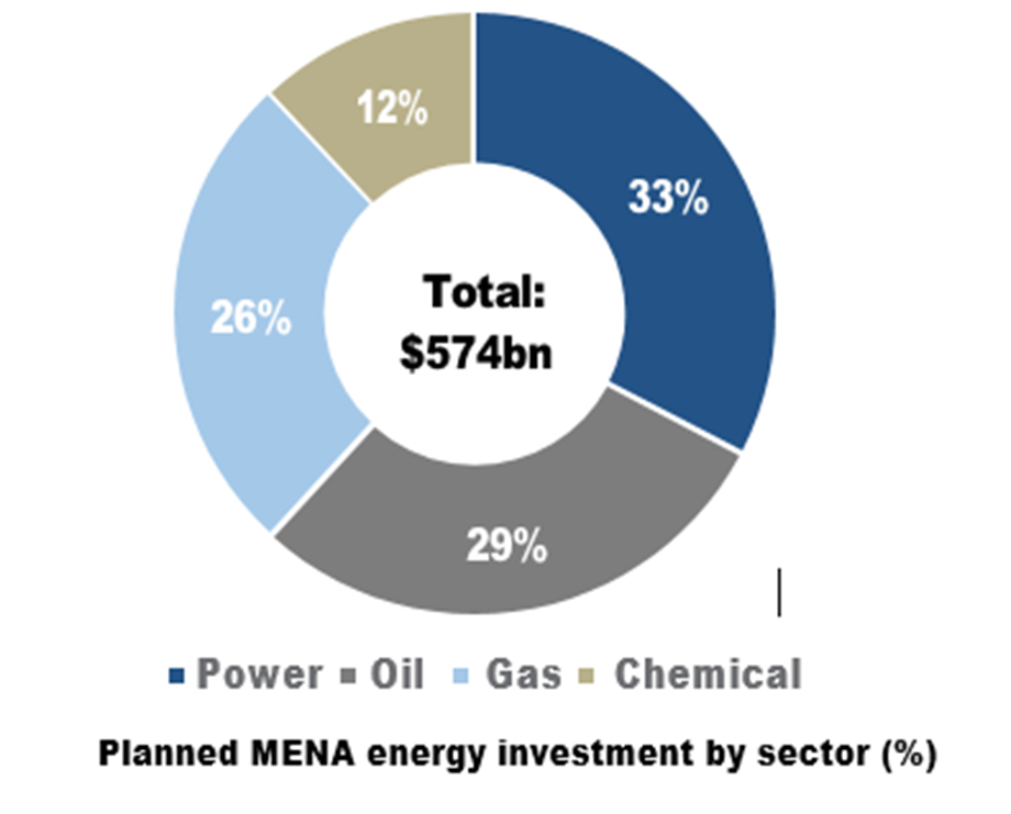 3 themes of oil market & investment scope in energy, By Leila Benali, APICORP