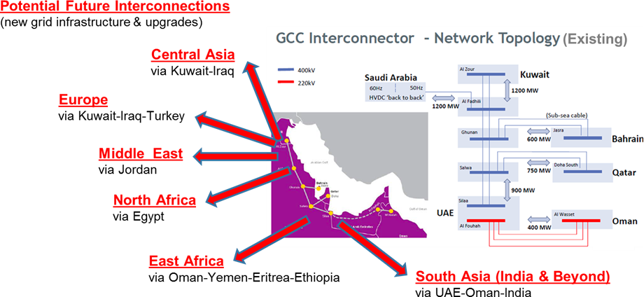 Energy Transition in MENA: Desert Power 2030's Analysis and Predictions