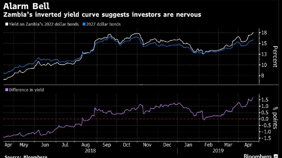 UPDATE 1-German bond yields sink as investors shelter from trade war, Italy noise